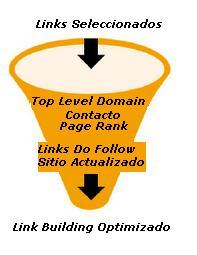 Link Building. Proceso de seleccion de links