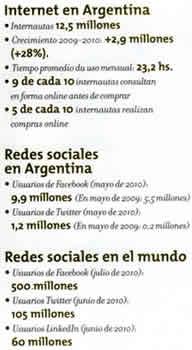 Internet en Argentina & Mundo en 2010